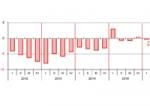 Congiuntura ER COMMERCIO: l'incertezza pesa sulle vendite